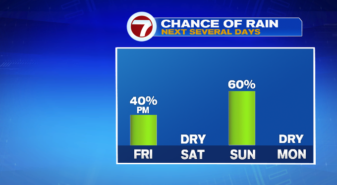 Remoted PM Showers/Storms Immediately, 50/50 Weekend